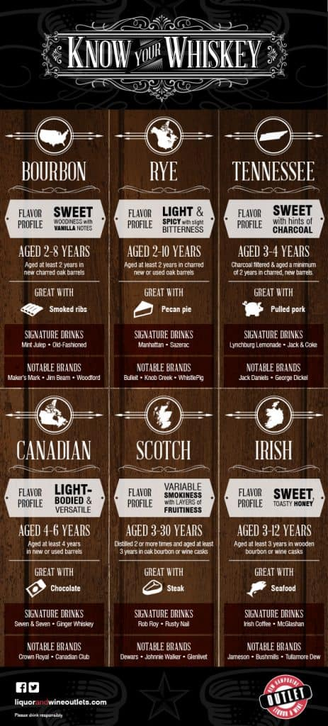 Whiskey and Food pairing brown infographic