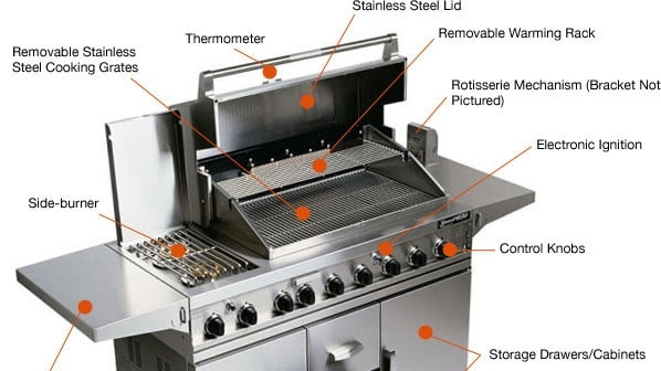 stainless steel gas bbq with lid open and sections labelled