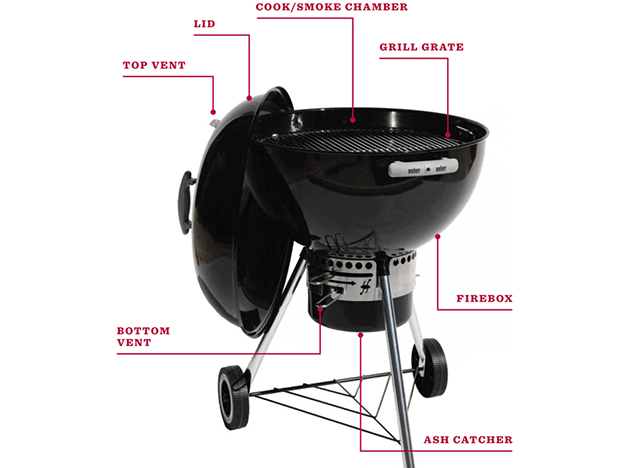 charcoal kettle bbq with parts labelled