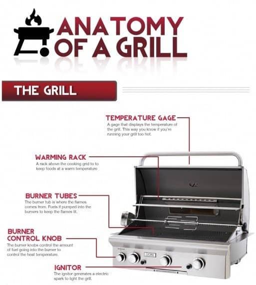 anatomy of a gas bbq