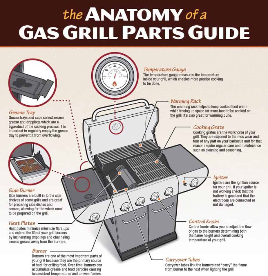 anatomy_gas_grill_parts_infographic